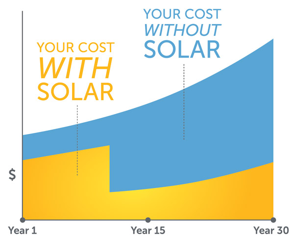 Your cost over time with solar power from SolarWorx Energy in Tuolumne County